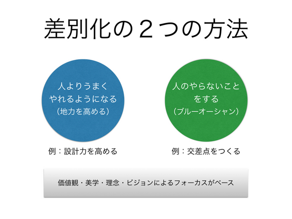 差別化の方法.001.jpg
